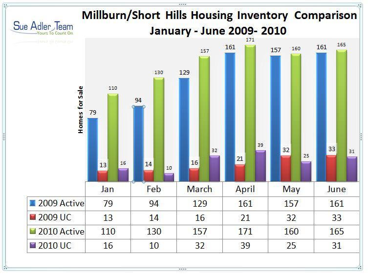 millburn-shorthills inventory chart 1st half
